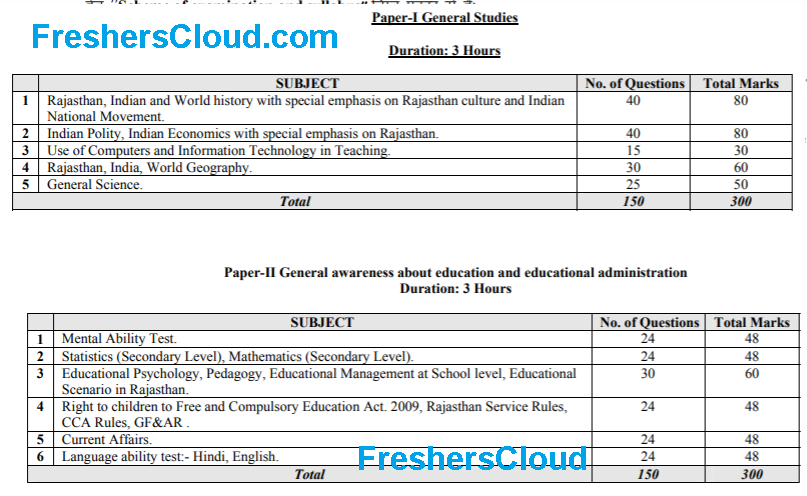 RPSC Headmaster Exam Pattern